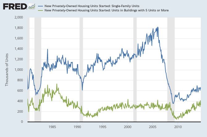 Housing Starts 1980-2014