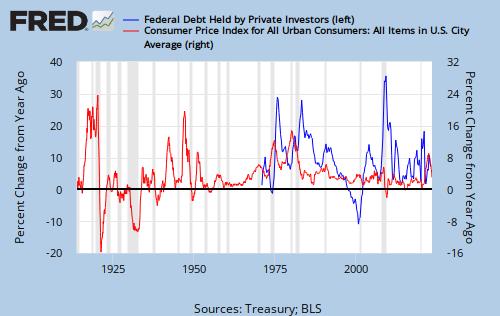 inflation vs deficits