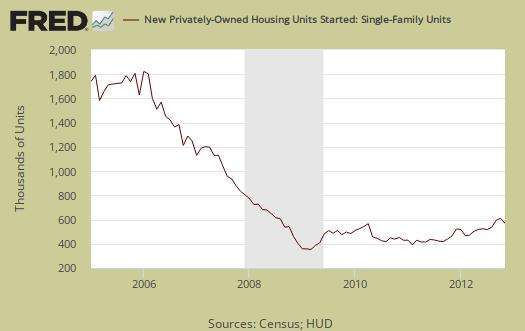 housing starts single family