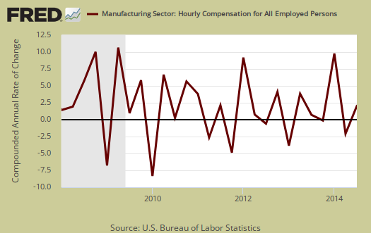 manufacturing hourly compensation