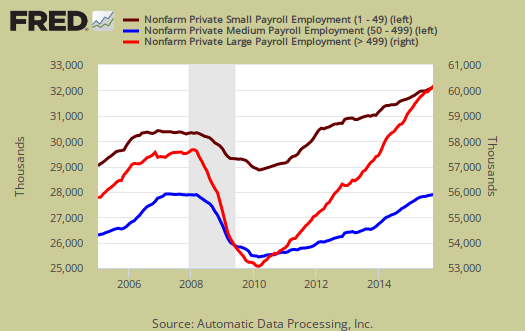 ADP large, medium, small private sector jobs