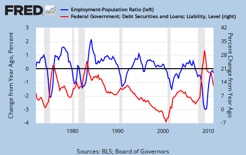 Unemployment vs deficits Monetary Sovereignty