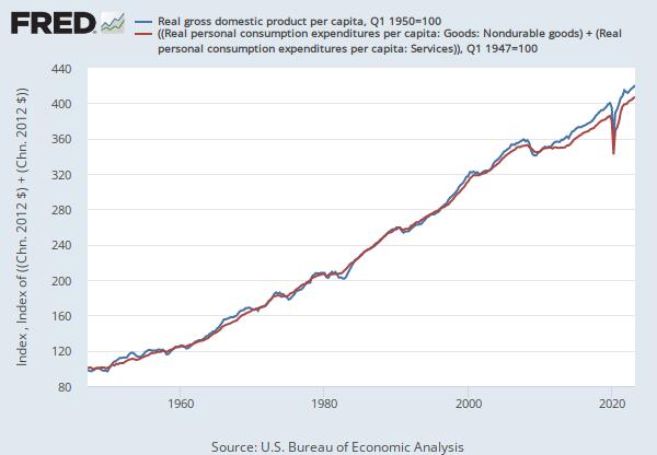 Real personal consumption expenditures per capita goods - Us department of commerce bureau of economic analysis ...