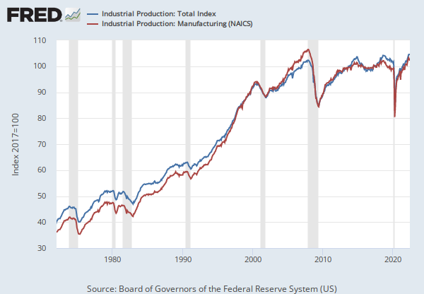 Industrial Production Index (INDPRO) | FRED | St  Louis Fed