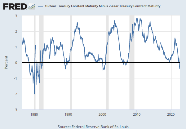 10 Year Treasury Constant Maturity Minus 2 Year Treasury Constant