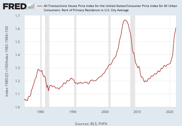 All Transactions House Price Index For The United States