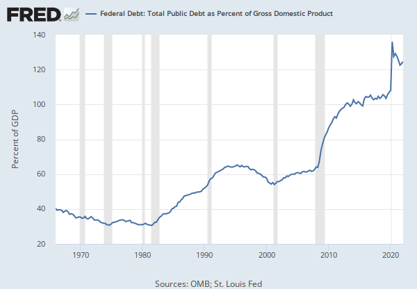 Image result for debt to gdp graph