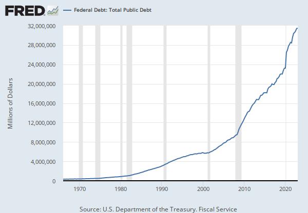 Federal Debt: Total Public Debt (GFDEBTN) | FRED | St. Louis Fed