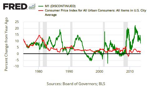 gráfico do Banco Central dos EUA