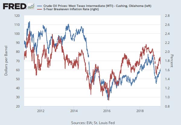 Crude Oil Prices: West Texas Intermediate (WTI) - Cushing, Oklahoma