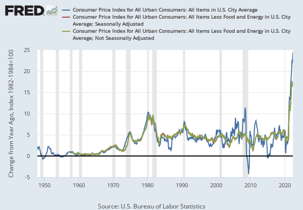 Consumer Price Index for All Urban Consumers: All Items in