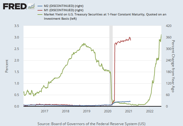 M2 Money Stock (DISCONTINUED) (M2) | FRED | St. Louis Fed