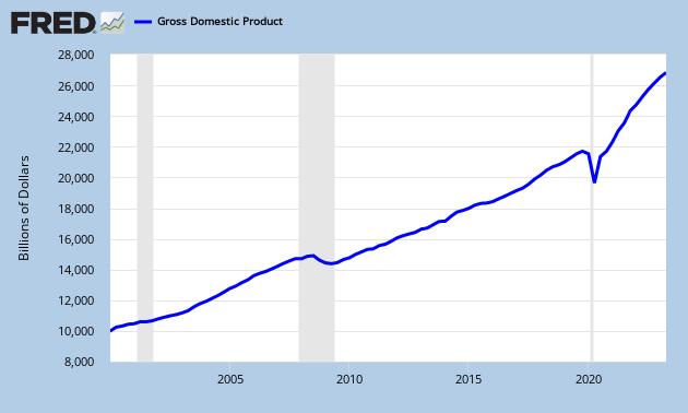 NGDP graph