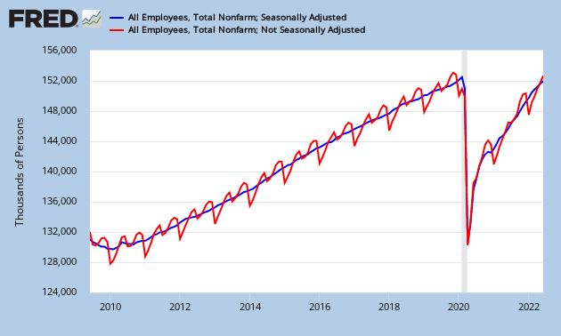Seasonally adjusted versus unadjusted jobs