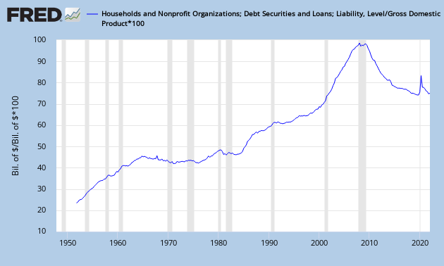 US Household Debt as % of GDP