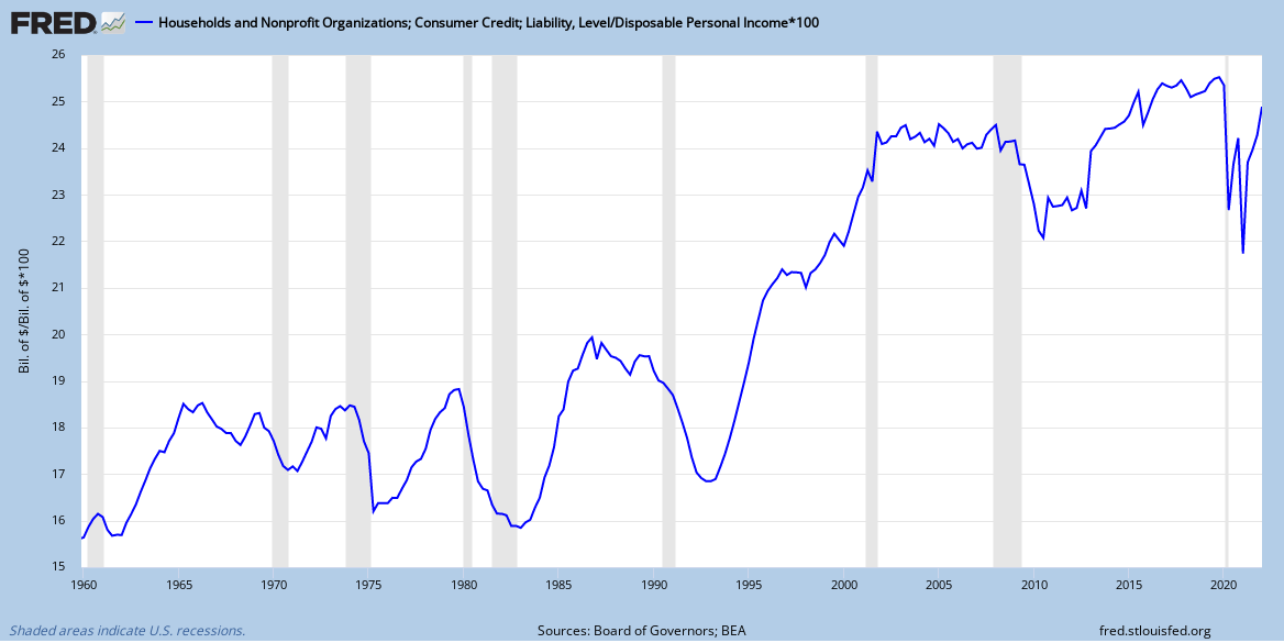 US Consumer Debt as % of Disposable Income