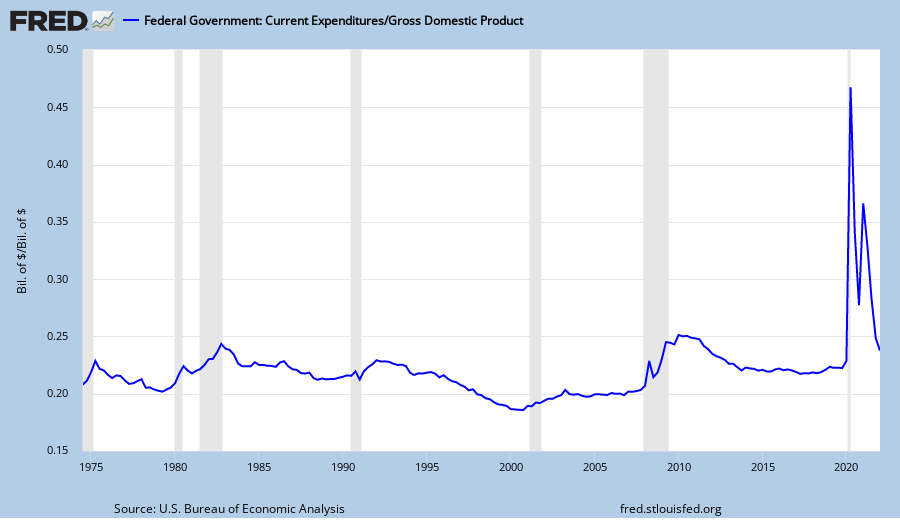 Federal Spending as % of GDP