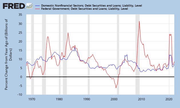 Domestic Nonfinancial Credit and Federal Government Credit