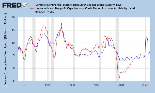 Domestic Nonfinancial Credit and Household Credit