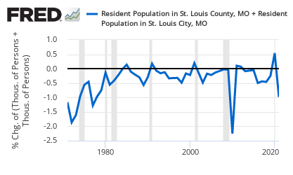 Percent change of the population in St. Louis County and City