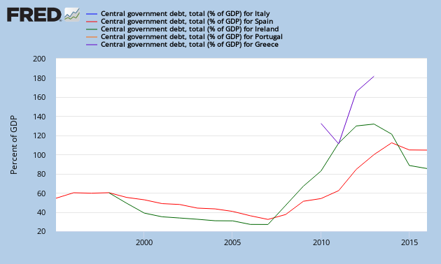 Public debt/GDP for EU crisis states, 1995-today