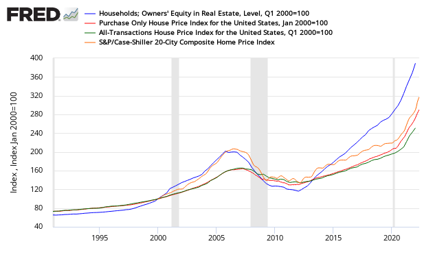 S And P Corelogic Case Shiller 20 City Home Price Index
