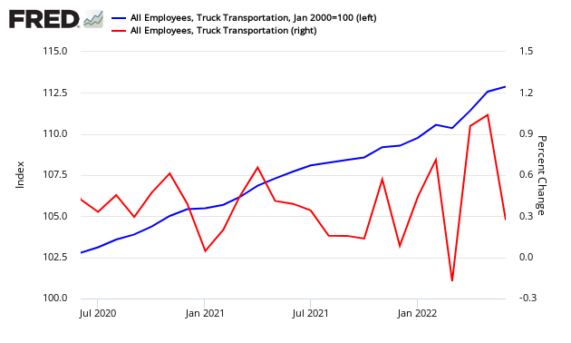 Trucking Industry Growth Mixed in July 2019