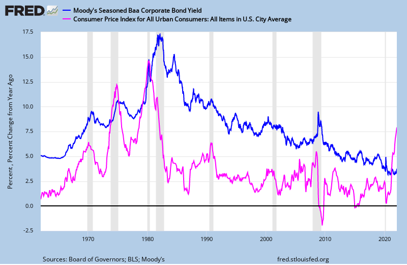 Baa Corporate Bond Yield WBAA