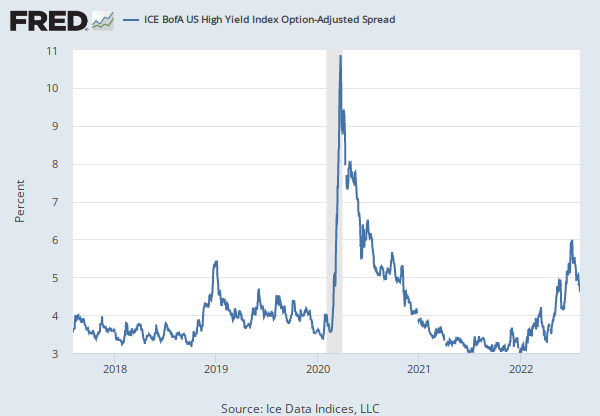 823cc2765c4a ICE BofAML US High Yield Master II Option-Adjusted Spread