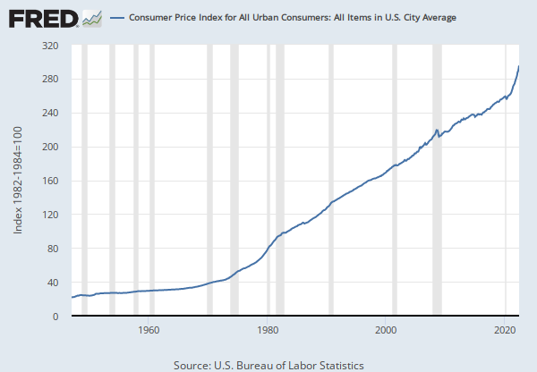 Consumer Price Index for All Urban Consumers: All Items