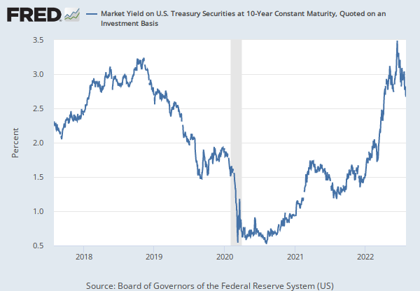 10-Year Treasury Constant Maturity Rate (DGS10) | FRED | St  Louis Fed