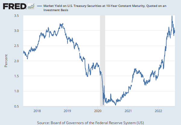 10-Year Treasury Constant Maturity Rate (DGS10) | FRED | St