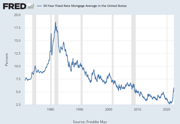 30 Year Fixed Rate Mortgage Average In The United States Fred St Louis Fed