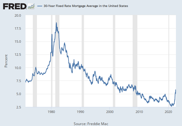30 year fixed rate mortgage average in the united states fred st