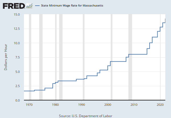 All Transactions House Price Index For Massachusetts