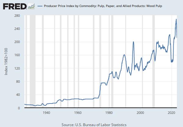 International Paper Co Price:
