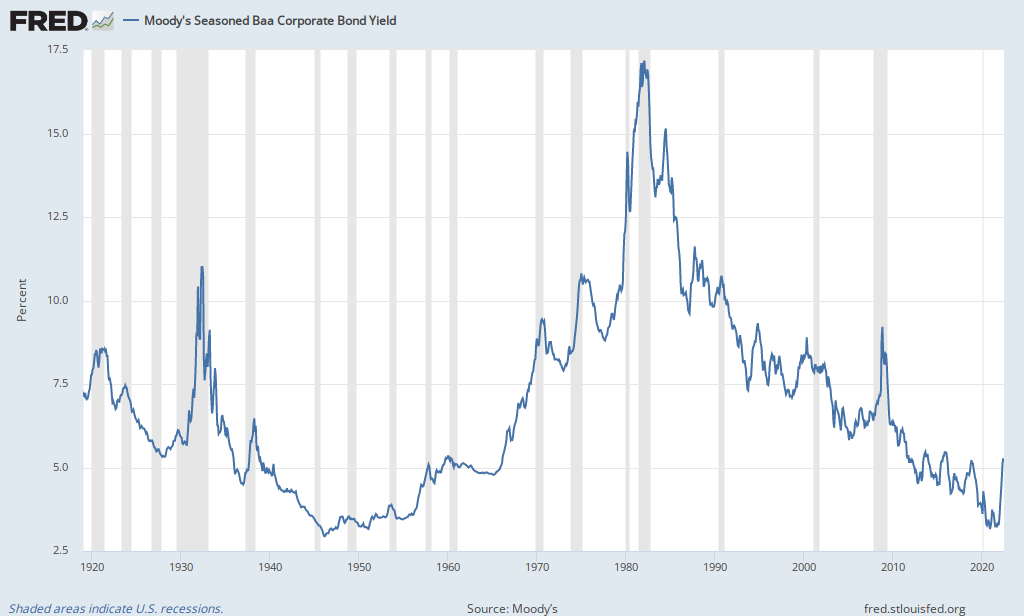 Moodys seasoned baa corporate bond yield fred st louis fed ccuart Image collections