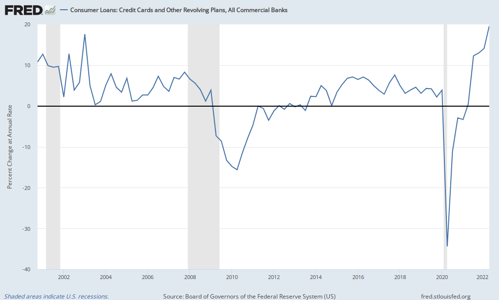 Image result for consumer credit chart
