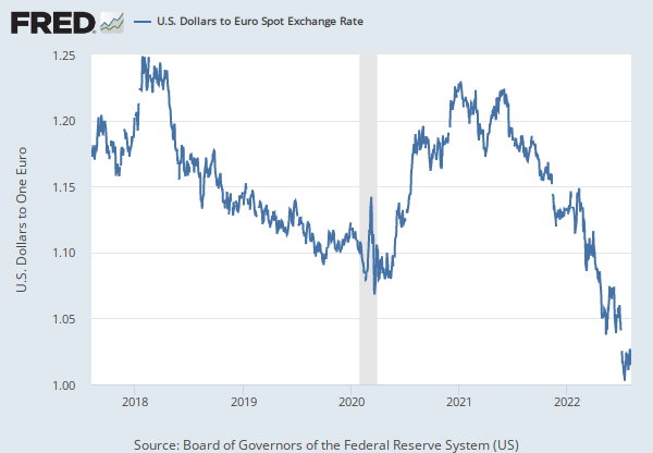 Trade Weighted U S Dollar Index Broad