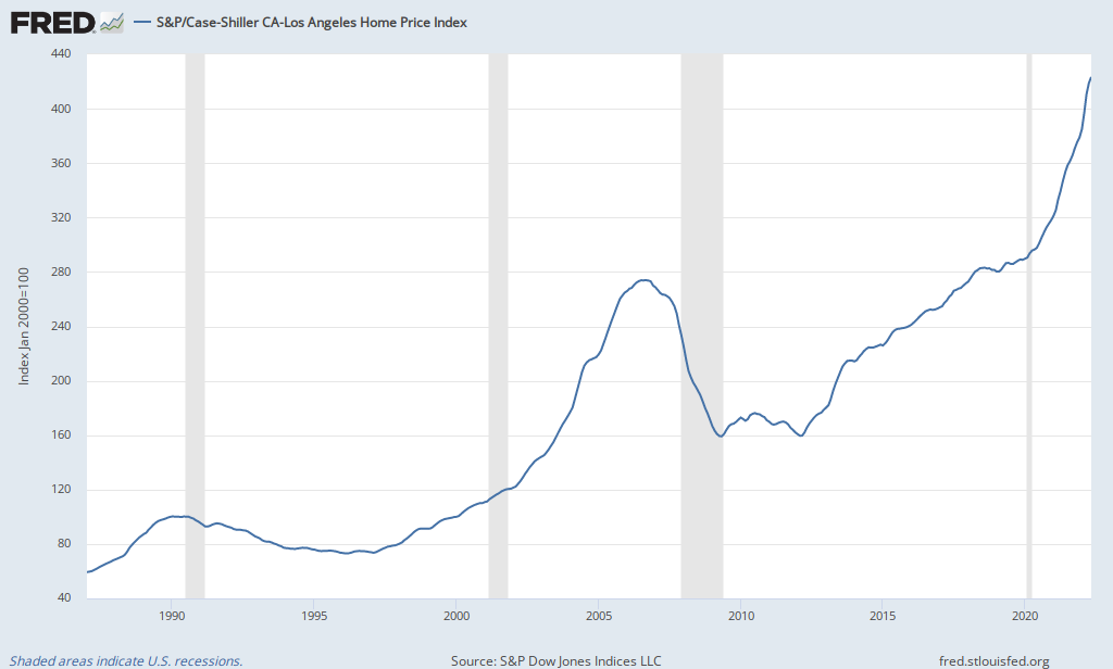 S p case shiller ca los angeles home price index fred for House prices in los angeles ca