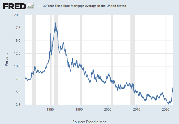30 Year Conventional Mortgage Rate Discontinued Wrmortg Fred