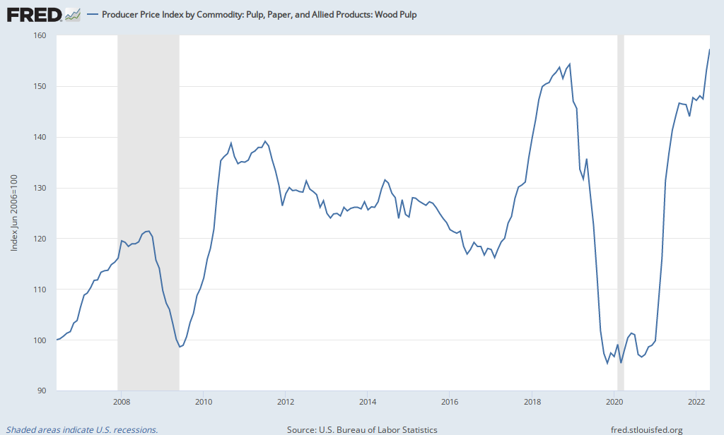 Producer Price Index by Commodity for Pulp, Paper, and Allied
