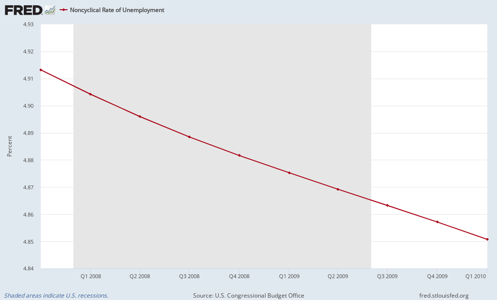 Item 3: Natural Rate of Unemployment (Long-Term) During the Great Recession