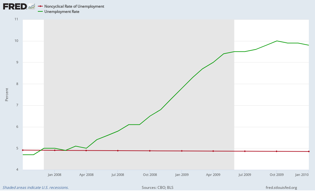 Item 4:  Unemployment Rates During the Great Recession