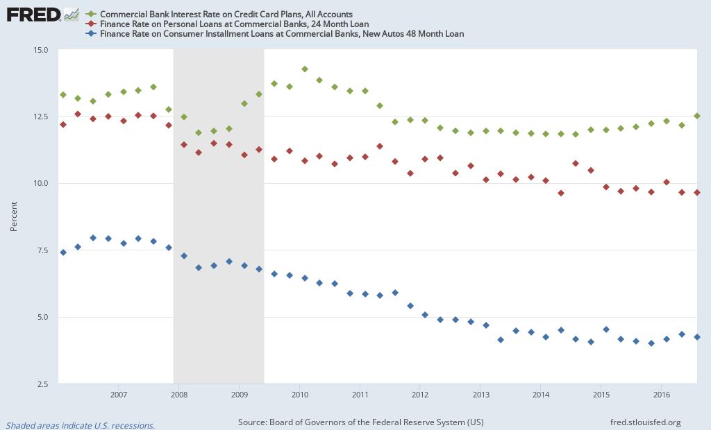 Consumer Loan Rates
