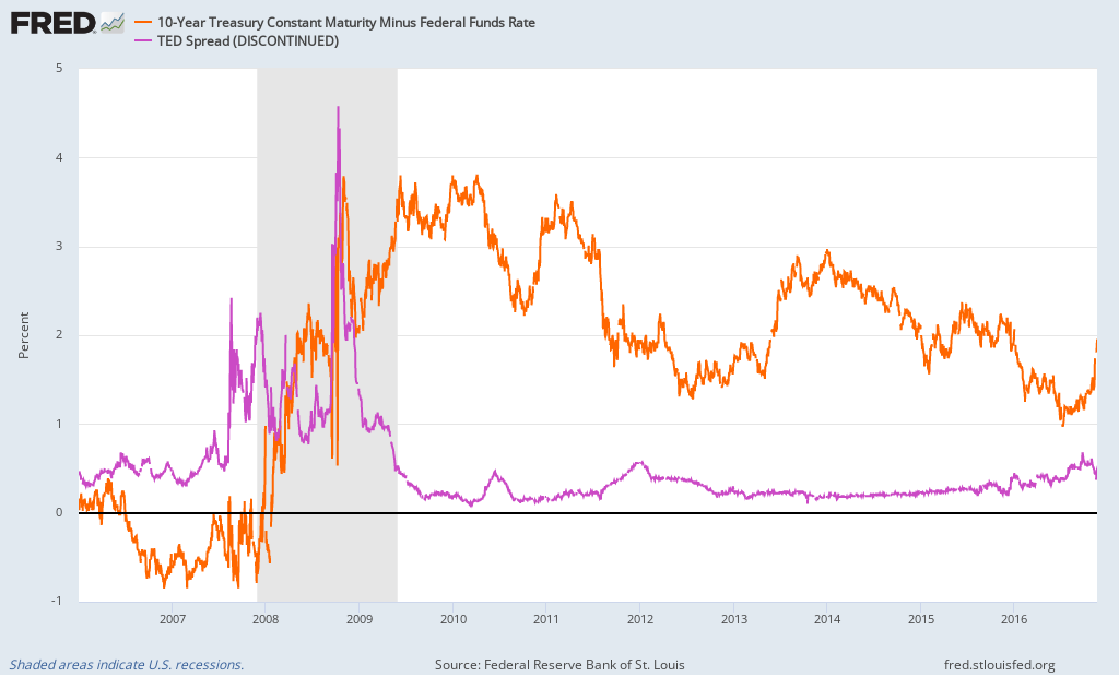 Interest Rate Spreads