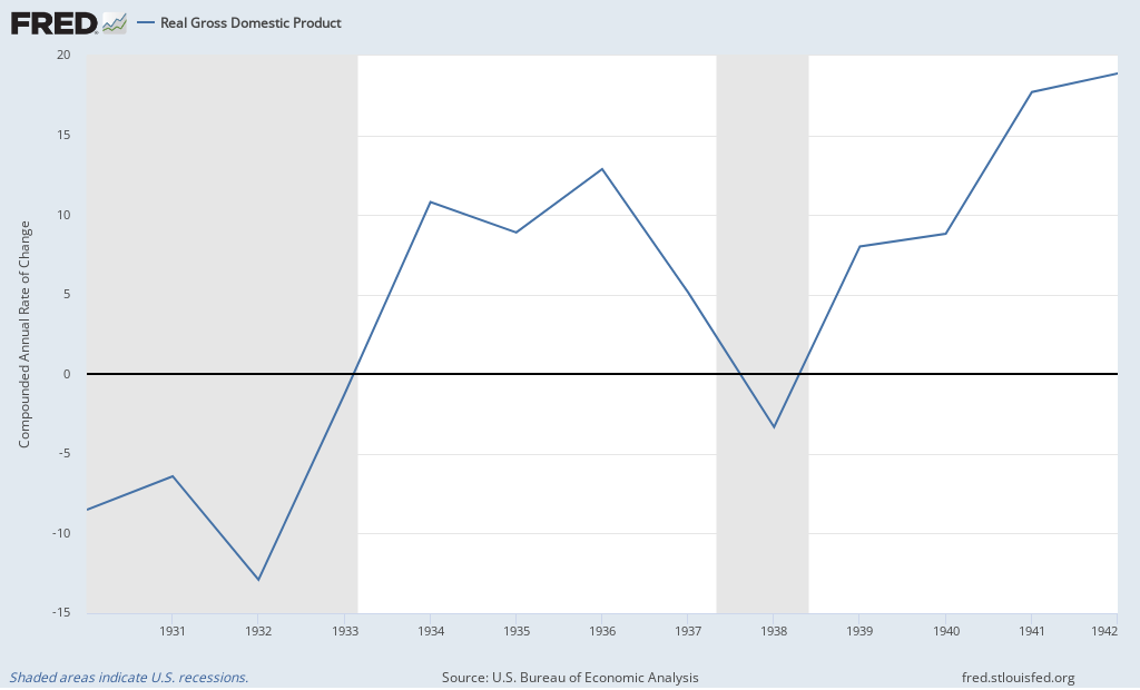 Real GDP Growth Rate