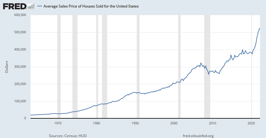 Average Sales Price of Houses Sold for the United States