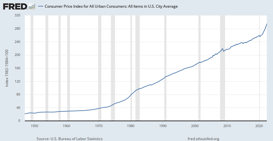 Consumer Price Index For All Urban Consumers All Items In U S City Average Cpiaucsl Fred St Louis Fed