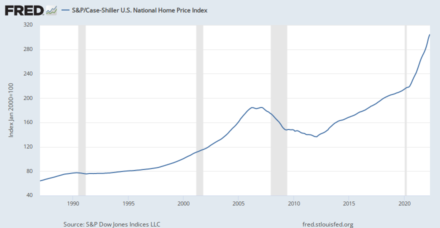 Image result for case shiller home price index